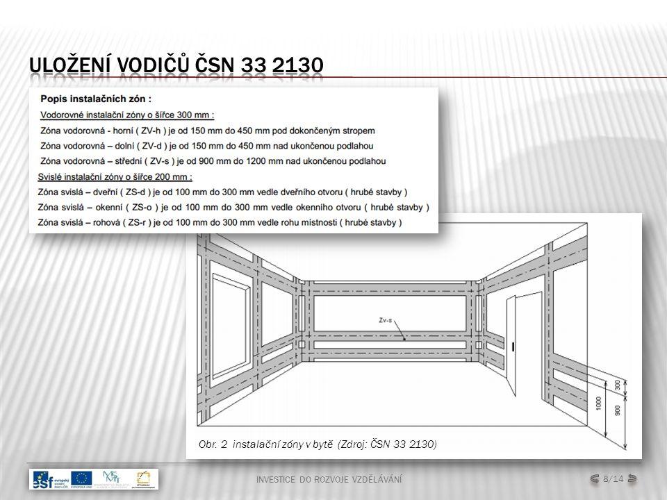 INVESTICE DO ROZVOJE VZDĚLÁVÁNÍ 9/14 Zóny – jsou vyměřeny s ohledem na stěny, dveře, pevné příčky, stropy a výklenky Zóna 0 - vnitřní prostor koupací nebo sprchové vany.