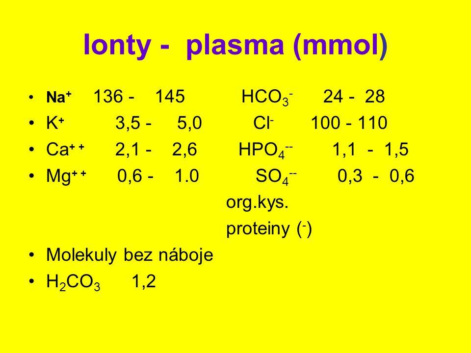 Ionty - plasma (mmol) Na + 136 - 145 HCO 3 - 24 - 28 K + 3,5 - 5,0 Cl - 100 - 110 Ca + + 2,1 - 2,6 HPO 4 -- 1,1 - 1,5 Mg + + 0,6 - 1.0 SO 4 -- 0,3 - 0,6 org.kys.