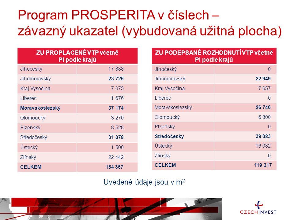 Program PROSPERITA v číslech – počet, výše navržených a udělených sankcí v %