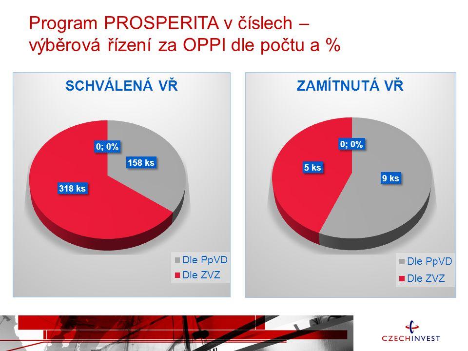 Program PROSPERITA v číslech – celkový počet výběrových řízení za OPPI dle počtu a % k 30. 8. 2015