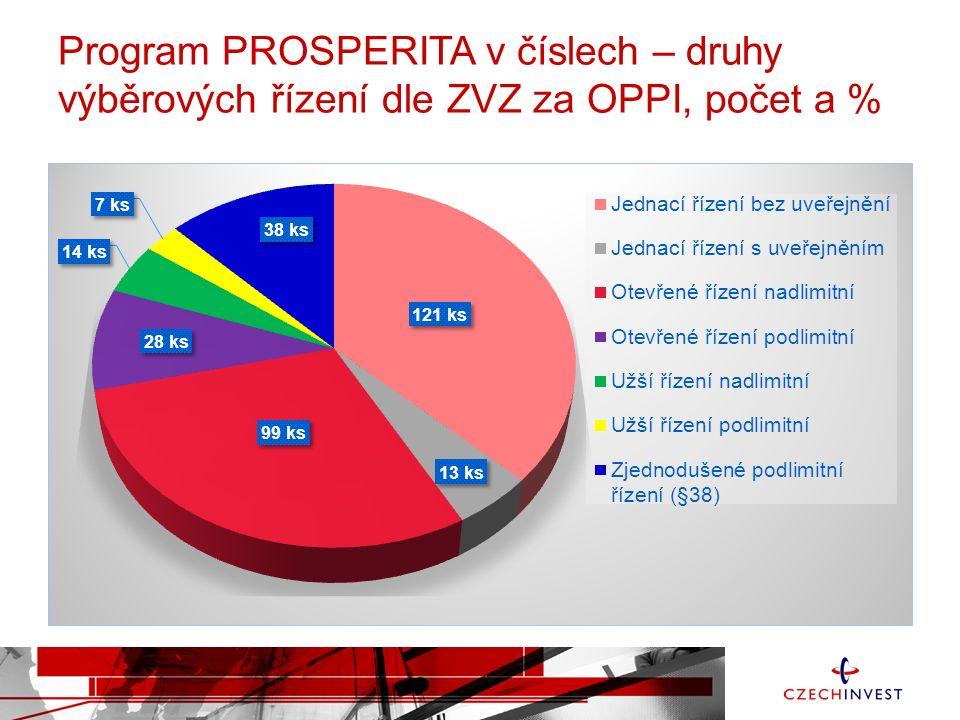 Program PROSPERITA v číslech – druhy výběrových řízení dle ZVZ za OPPI, počet a %