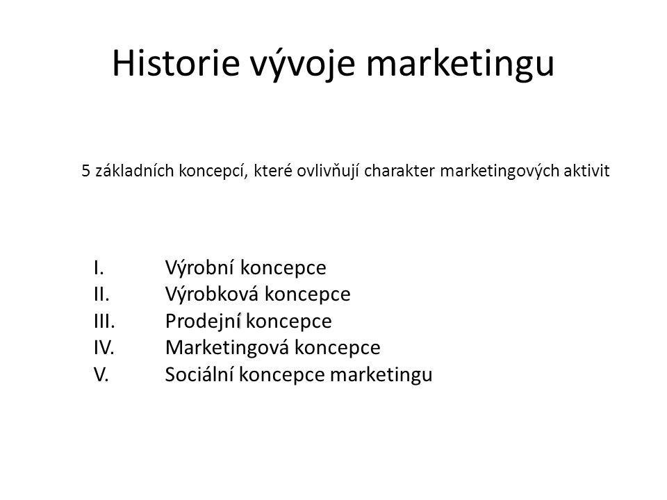 Historie vývoje marketingu í I. Výrobní koncepce II.