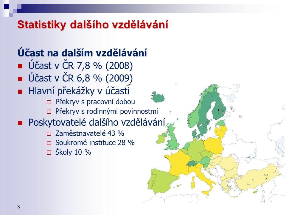 3 Statistiky dalšího vzdělávání Účast na dalším vzdělávání Účast v ČR 7,8 % (2008) Účast v ČR 6,8 % (2009) Hlavní překážky v účasti  Překryv s pracovní dobou  Překryv s rodinnými povinnostmi Poskytovatelé dalšího vzdělávání  Zaměstnavatelé 43 %  Soukromé instituce 28 %  Školy 10 %