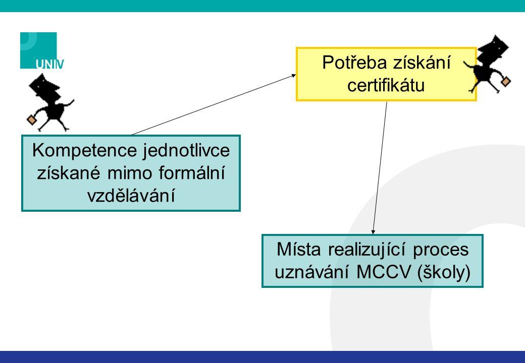 Kompetence jednotlivce získané mimo formální vzdělávání Potřeba získání certifikátu Místa realizující proces uznávání MCCV (školy)