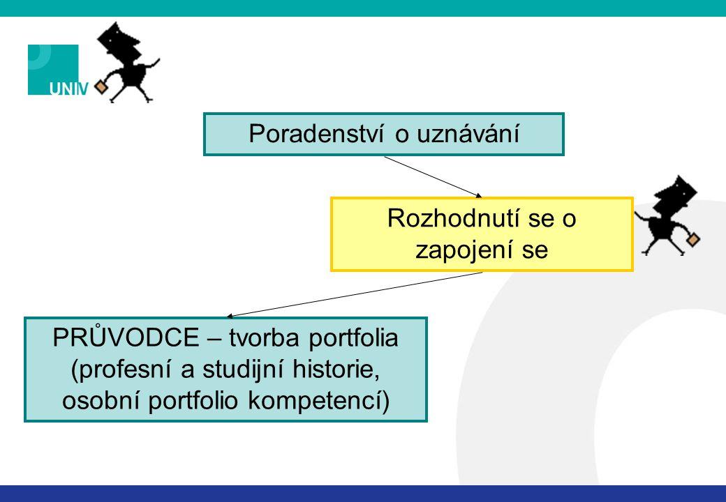Poradenství o uznávání Rozhodnutí se o zapojení se PRŮVODCE – tvorba portfolia (profesní a studijní historie, osobní portfolio kompetencí)