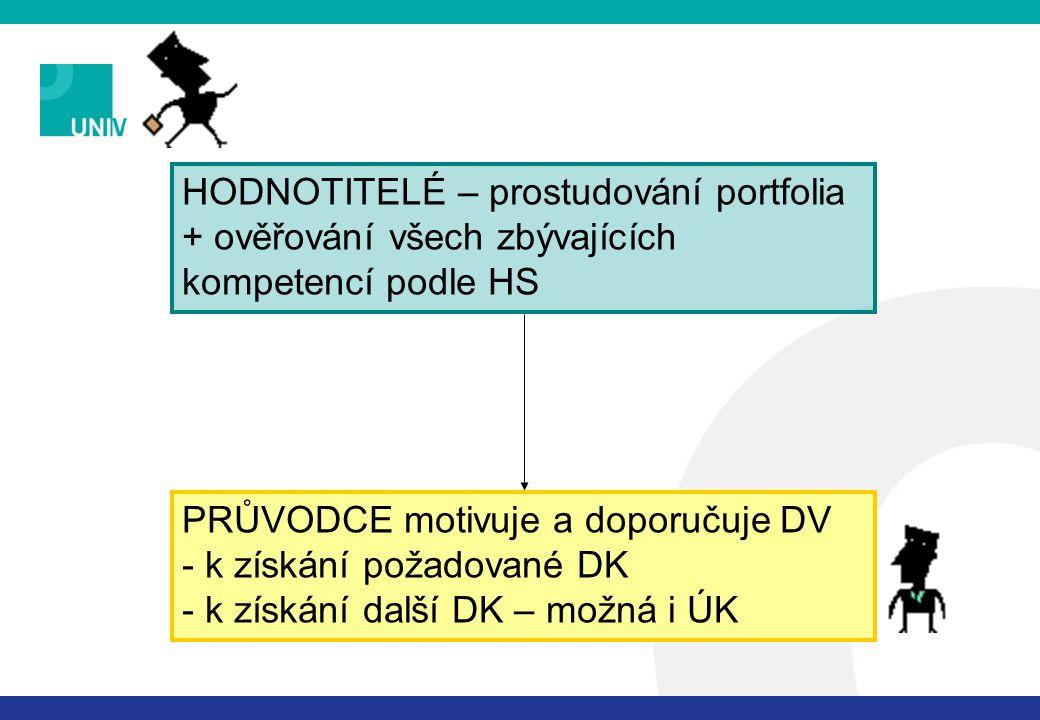 HODNOTITELÉ – prostudování portfolia + ověřování všech zbývajících kompetencí podle HS PRŮVODCE motivuje a doporučuje DV - k získání požadované DK - k získání další DK – možná i ÚK
