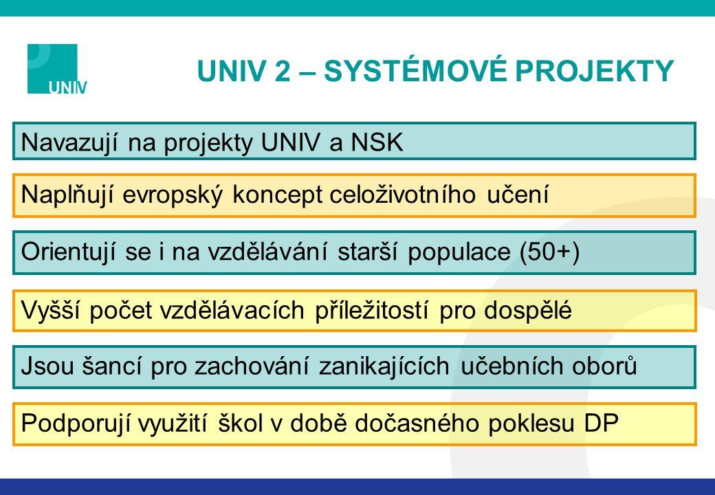 UNIV 2 – SYSTÉMOVÉ PROJEKTY Navazují na projekty UNIV a NSK Naplňují evropský koncept celoživotního učení Orientují se i na vzdělávání starší populace (50+) Jsou šancí pro zachování zanikajících učebních oborů Podporují využití škol v době dočasného poklesu DP Vyšší počet vzdělávacích příležitostí pro dospělé
