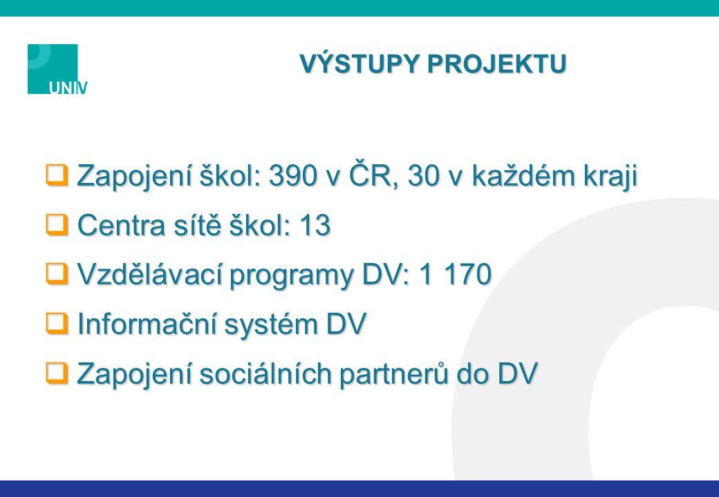  Zapojení škol: 390 v ČR, 30 v každém kraji  Centra sítě škol: 13  Vzdělávací programy DV: 1 170  Informační systém DV  Zapojení sociálních partnerů do DV VÝSTUPY PROJEKTU