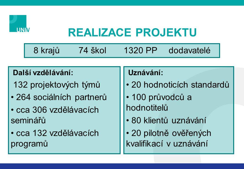 REALIZACE PROJEKTU Další vzdělávání: 132 projektových týmů 264 sociálních partnerů cca 306 vzdělávacích seminářů cca 132 vzdělávacích programů 8 krajů74 škol1320 PPdodavatelé Uznávání: 20 hodnoticích standardů 100 průvodců a hodnotitelů 80 klientů uznávání 20 pilotně ověřených kvalifikací v uznávání
