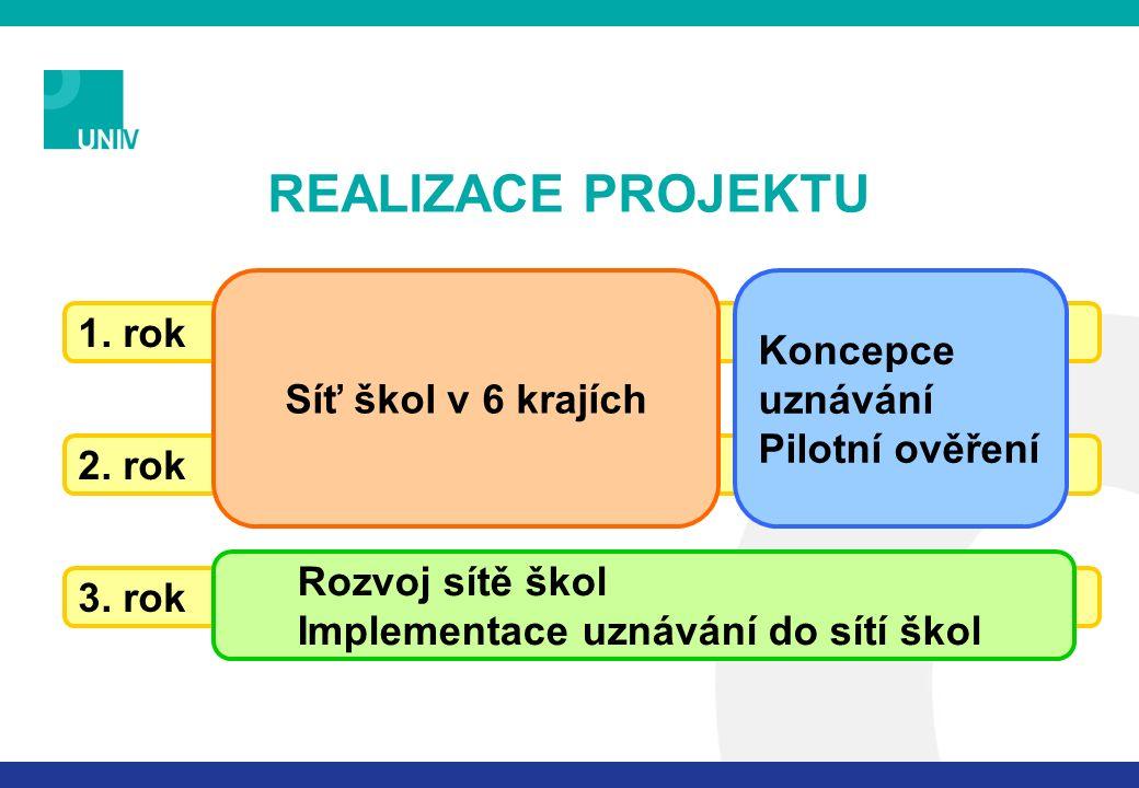 ŘÍZENÍ PROJEKTU management v krajích (6) řídící jednotka MŠMT (8) management NÚOV (10) management ve školách (66 řed.