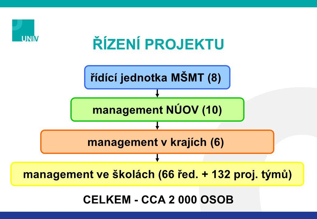 ŘÍZENÍ PROJEKTU management v krajích (6) řídící jednotka MŠMT (8) management NÚOV (10) management ve školách (66 řed. + 132 proj. týmů) CELKEM - CCA 2