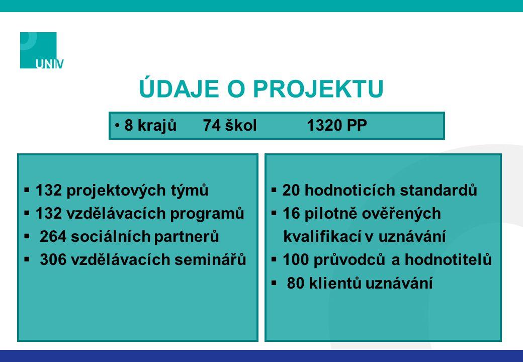 ÚDAJE O PROJEKTU  132 projektových týmů  132 vzdělávacích programů  264 sociálních partnerů  306 vzdělávacích seminářů 8 krajů 74 škol 1320 PP  20 hodnoticích standardů  16 pilotně ověřených kvalifikací v uznávání  100 průvodců a hodnotitelů  80 klientů uznávání