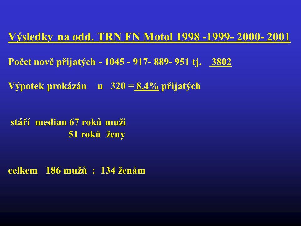Výsledky na odd. TRN FN Motol 1998 -1999- 2000- 2001 Počet nově přijatých - 1045 - 917- 889- 951 tj. 3802 Výpotek prokázán u 320 = 8,4% přijatých stář