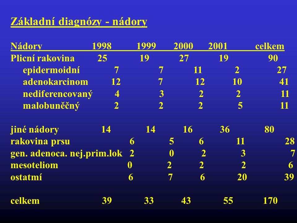 Základní diagnózy - nádory Nádory 1998 1999 2000 2001 celkem Plicní rakovina 25 19 27 19 90 epidermoidní 7 7 11 2 27 adenokarcinom 12 7 12 10 41 nedif