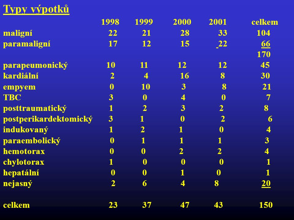 Typy výpotků 1998 1999 2000 2001 celkem maligní 22 21 28 33 104 paramaligní 17 12 15 22 66 170 parapeumonický 10 11 12 12 45 kardiální 2 4 16 8 30 emp
