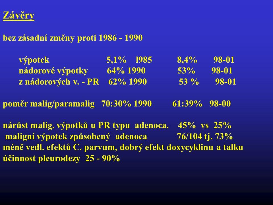 Závěry bez zásadní změny proti 1986 - 1990 výpotek 5,1% l985 8,4% 98-01 nádorové výpotky 64% 1990 53% 98-01 z nádorových v. - PR 62% 1990 53 % 98-01 p