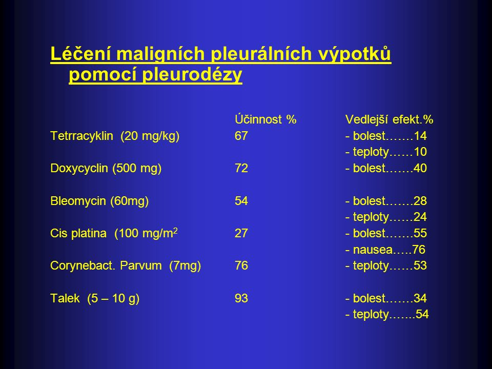 Léčení maligních pleurálních výpotků pomocí pleurodézy Účinnost %Vedlejší efekt.% Tetrracyklin (20 mg/kg)67- bolest…….14 - teploty……10 Doxycyclin (500