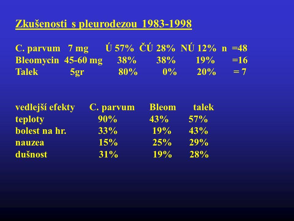 Zkušenosti s pleurodezou 1983-1998 C. parvum 7 mg Ú 57% ČÚ 28% NÚ 12% n =48 Bleomycin 45-60 mg 38% 38% 19% =16 Talek 5gr 80% 0% 20% = 7 vedlejší efekt