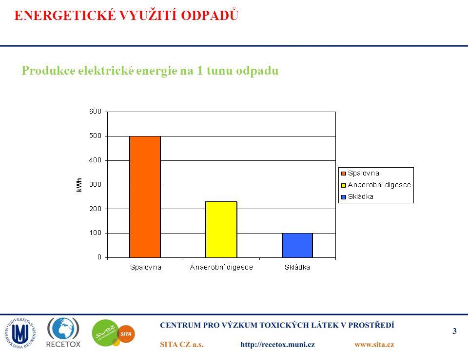 ENERGETICKÉ VYUŽITÍ ODPADŮ Produkce elektrické energie na 1 tunu odpadu 3