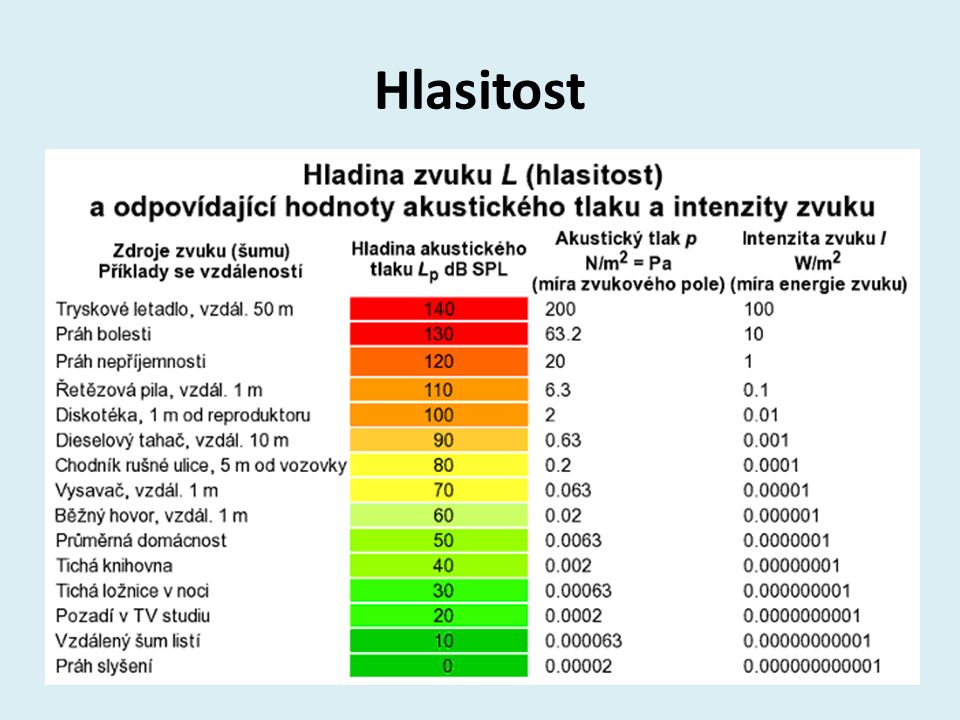 Hlasitost
