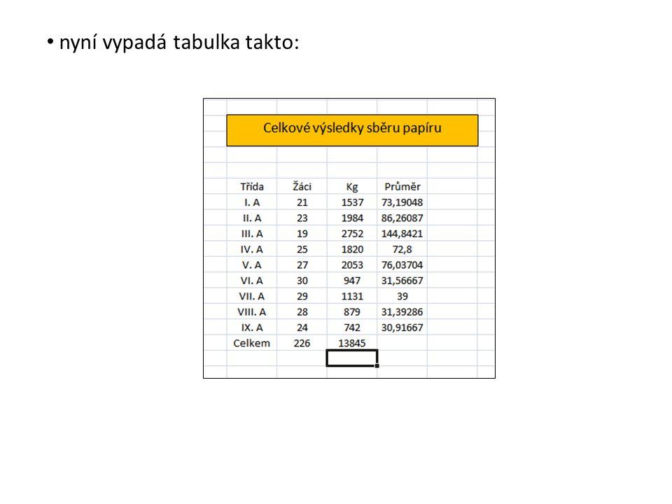 nyní vypadá tabulka takto: