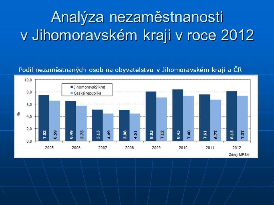 Analýza nezaměstnanosti v Jihomoravském kraji v roce 2012 Podíl nezaměstnaných osob na obyvatelstvu v Jihomoravském kraji a ČR