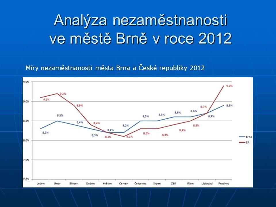 Analýza nezaměstnanosti ve městě Brně v roce 2012 Míry nezaměstnanosti města Brna a České republiky 2012