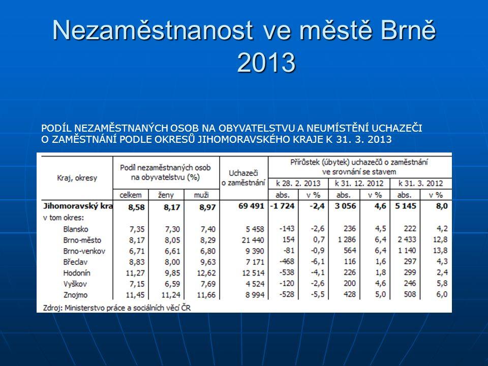 Nezaměstnanost ve městě Brně 2013 PODÍL NEZAMĚSTNANÝCH OSOB NA OBYVATELSTVU A NEUMÍSTĚNÍ UCHAZEČI O ZAMĚSTNÁNÍ PODLE OKRESŮ JIHOMORAVSKÉHO KRAJE K 31.