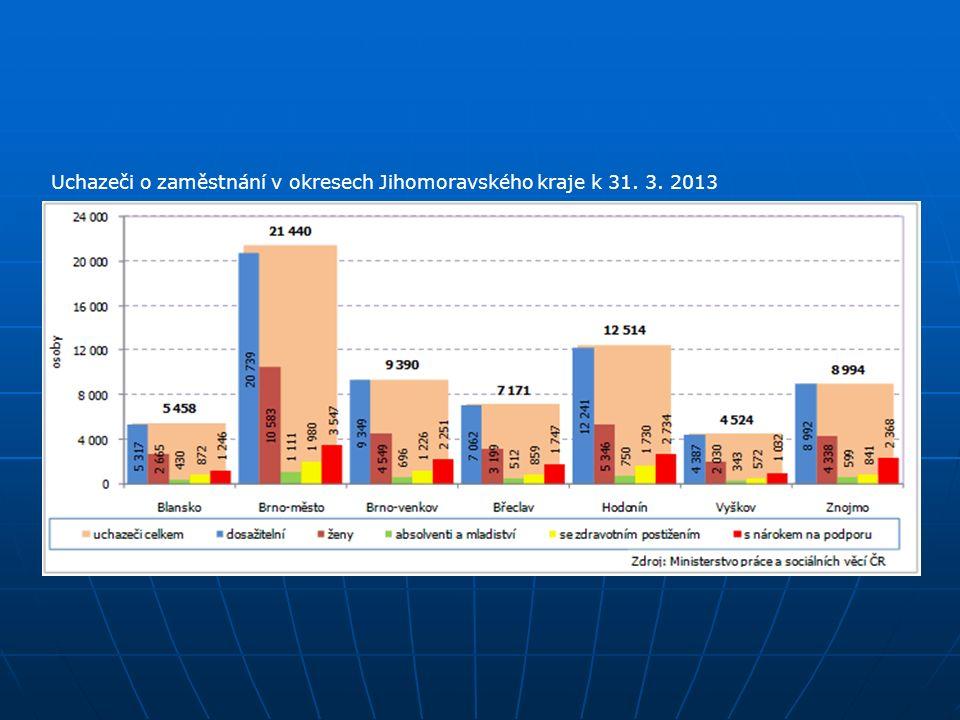Uchazeči o zaměstnání v okresech Jihomoravského kraje k 31. 3. 2013