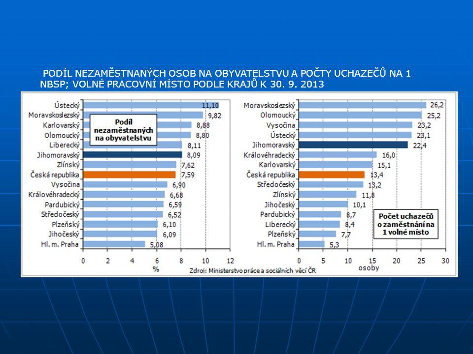 PODÍL NEZAMĚSTNANÝCH OSOB NA OBYVATELSTVU A POČTY UCHAZEČŮ NA 1 NBSP; VOLNÉ PRACOVNÍ MÍSTO PODLE KRAJŮ K 30. 9. 2013