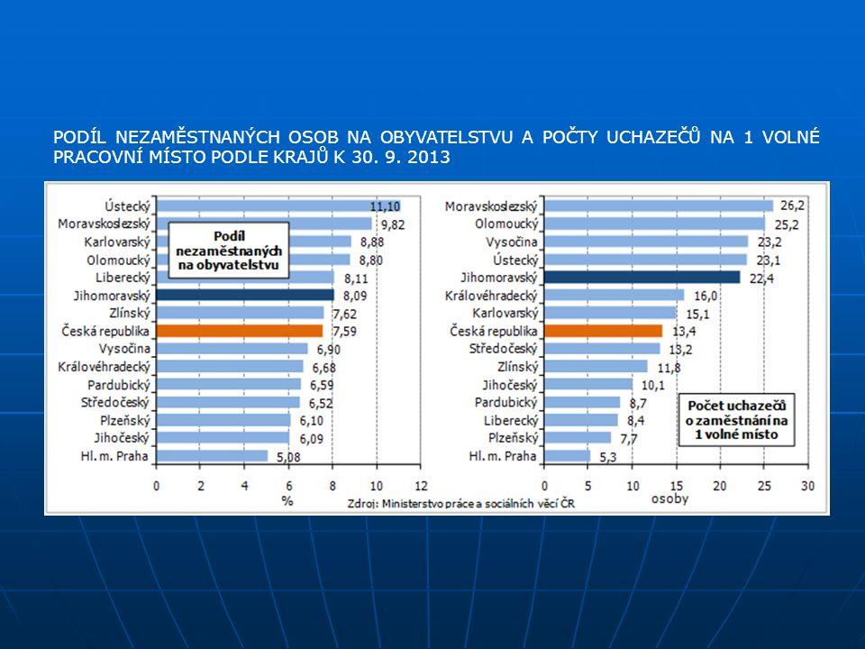 PODÍL NEZAMĚSTNANÝCH OSOB NA OBYVATELSTVU A POČTY UCHAZEČŮ NA 1 VOLNÉ PRACOVNÍ MÍSTO PODLE KRAJŮ K 30. 9. 2013
