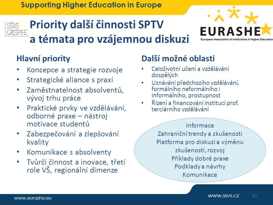 www.eurashe.eu Supporting Higher Education in Europe Priority další činnosti SPTV a témata pro vzájemnou diskuzi Hlavní priority Koncepce a strategie
