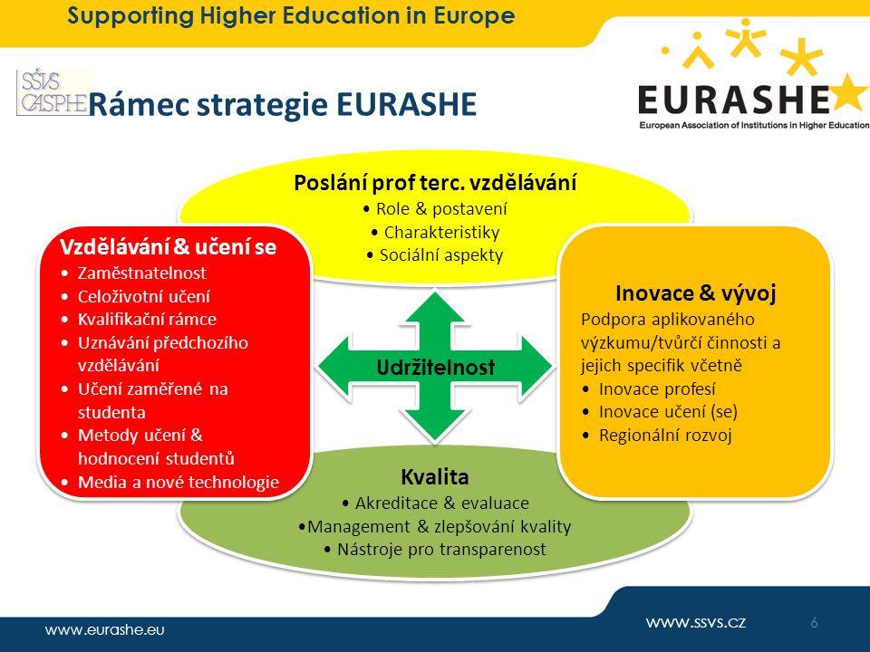 www.eurashe.eu Supporting Higher Education in Europe Rámec strategie EURASHE Poslání prof terc. vzdělávání Role & postavení Charakteristiky Sociální a