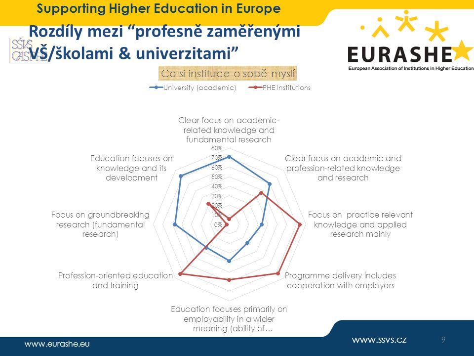www.eurashe.eu Supporting Higher Education in Europe Priority další činnosti SPTV a témata pro vzájemnou diskuzi Hlavní priority Koncepce a strategie rozvoje Strategické aliance s praxí Zaměstnatelnost absolventů, vývoj trhu práce Praktické prvky ve vzdělávání, odborné praxe – nástroj motivace studentů Zabezpečování a zlepšování kvality Komunikace s absolventy Tvůrčí činnost a inovace, třetí role VŠ, regionální dimenze Další možné oblasti Celoživotní učení a vzdělávání dospělých Uznávání předchozího vzdělávání, formálního neformálního i informálního, prostupnost Řízení a financování institucí prof.