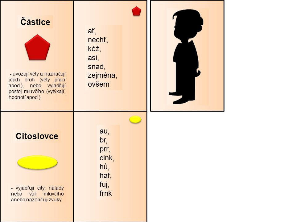 Částice Citoslovce ať, nechť, kéž, asi, snad, zejména, ovšem au, br, prr, cink, hů, haf, fuj, frnk - vyjadřují city, nálady nebo vůli mluvčího anebo naznačují zvuky - uvozují věty a naznačují jejich druh (věty přací apod.), nebo vyjadřují postoj mluvčího (vytýkají, hodnotí apod.)