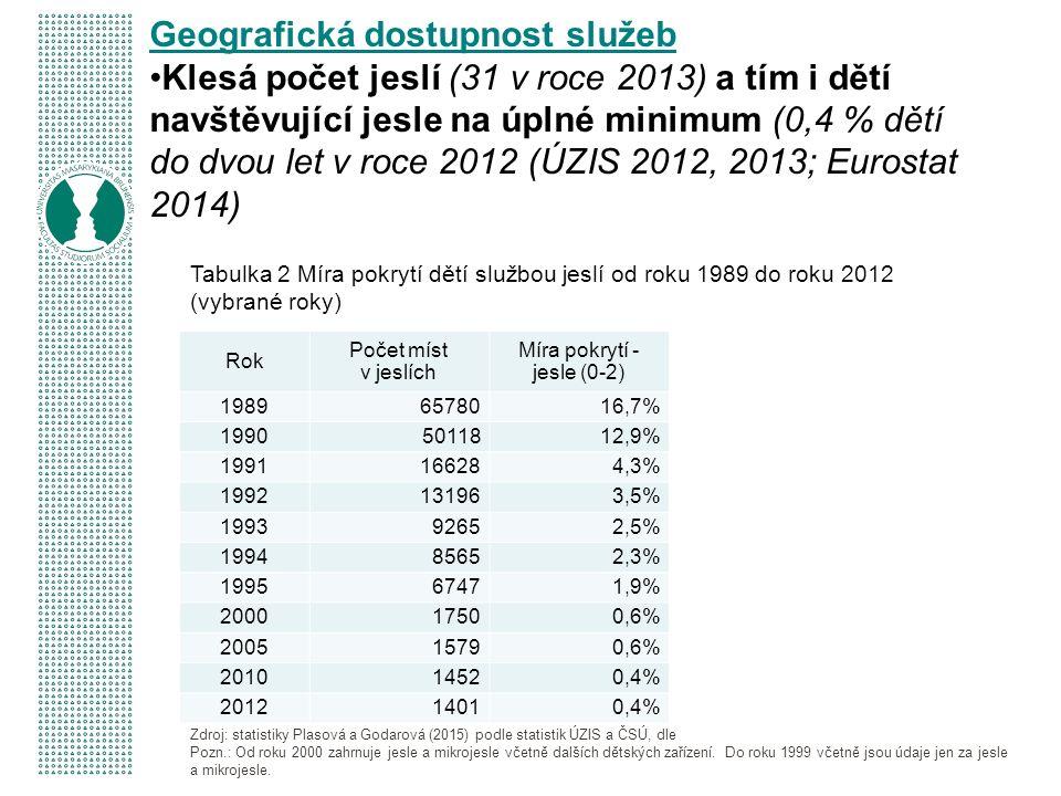 Rok Počet míst v jeslích Míra pokrytí - jesle (0-2) 19896578016,7% 19905011812,9% 1991166284,3% 1992131963,5% 199392652,5% 199485652,3% 199567471,9% 200017500,6% 200515790,6% 201014520,4% 201214010,4% Geografická dostupnost služeb Klesá počet jeslí (31 v roce 2013) a tím i dětí navštěvující jesle na úplné minimum (0,4 % dětí do dvou let v roce 2012 (ÚZIS 2012, 2013; Eurostat 2014) Tabulka 2 Míra pokrytí dětí službou jeslí od roku 1989 do roku 2012 (vybrané roky) Zdroj: statistiky Plasová a Godarová (2015) podle statistik ÚZIS a ČSÚ, dle Pozn.: Od roku 2000 zahrnuje jesle a mikrojesle včetně dalších dětských zařízení.