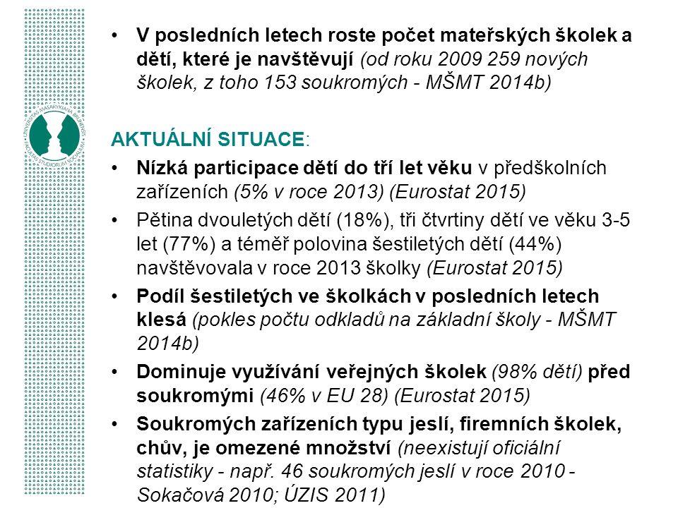 V posledních letech roste počet mateřských školek a dětí, které je navštěvují (od roku 2009 259 nových školek, z toho 153 soukromých - MŠMT 2014b) AKTUÁLNÍ SITUACE: Nízká participace dětí do tří let věku v předškolních zařízeních (5% v roce 2013) (Eurostat 2015) Pětina dvouletých dětí (18%), tři čtvrtiny dětí ve věku 3-5 let (77%) a téměř polovina šestiletých dětí (44%) navštěvovala v roce 2013 školky (Eurostat 2015) Podíl šestiletých ve školkách v posledních letech klesá (pokles počtu odkladů na základní školy - MŠMT 2014b) Dominuje využívání veřejných školek (98% dětí) před soukromými (46% v EU 28) (Eurostat 2015) Soukromých zařízeních typu jeslí, firemních školek, chův, je omezené množství (neexistují oficiální statistiky - např.