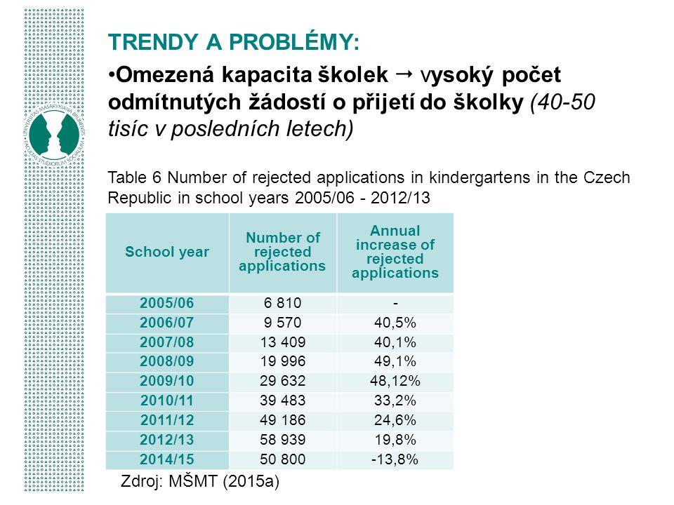TRENDY A PROBLÉMY: Omezená kapacita školek  vysoký počet odmítnutých žádostí o přijetí do školky (40-50 tisíc v posledních letech) School year Number of rejected applications Annual increase of rejected applications 2005/066 810- 2006/079 57040,5% 2007/0813 40940,1% 2008/0919 99649,1% 2009/1029 63248,12% 2010/1139 48333,2% 2011/1249 18624,6% 2012/1358 93919,8% 2014/1550 800-13,8% Table 6 Number of rejected applications in kindergartens in the Czech Republic in school years 2005/06 - 2012/13 Zdroj: MŠMT (2015a)