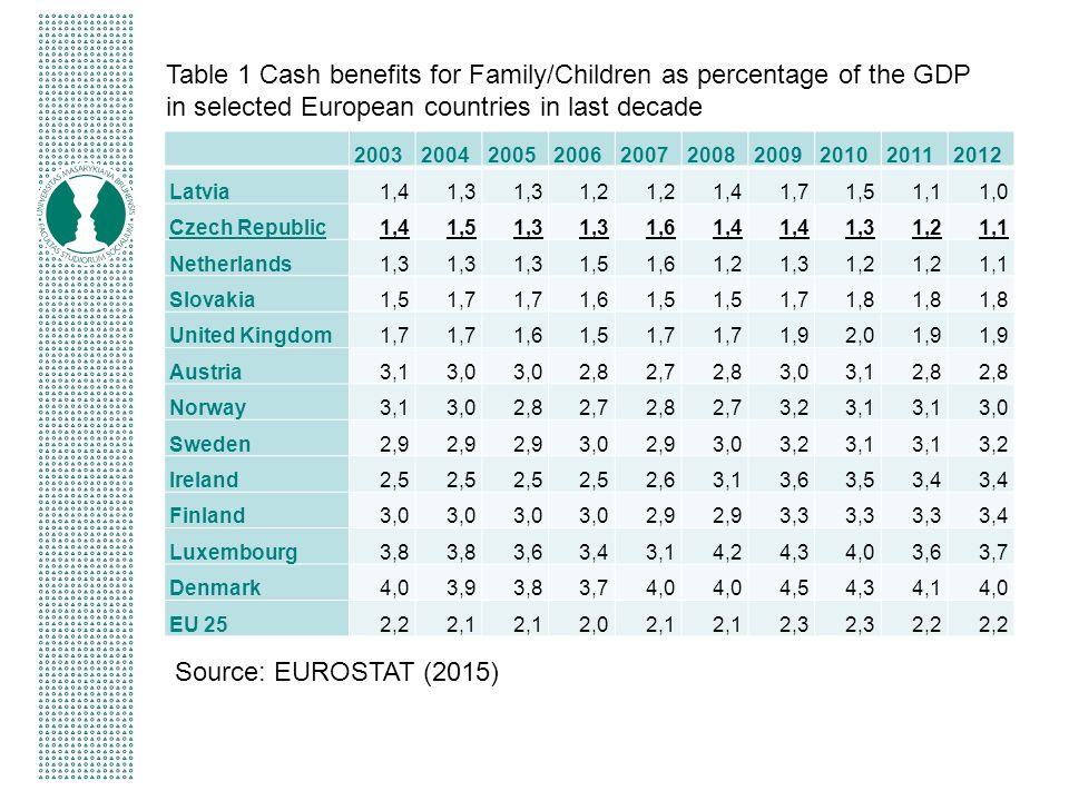 Kvalita zaměstnání ve službách péče o děti (K DISKUZI - platy, příjmy, jistota zaměstnání, vzdělávání, benefity apod.) 38.000 zaměstnanců ve veřejných školkách v roce 2013, z toho 97 % žen, průměrná měsíční mzda 90 % průměrné mzdy v ekonomice (ČSÚ 2015; Plasová and Godarová 2015) (X v Norsku pouze 75%!)