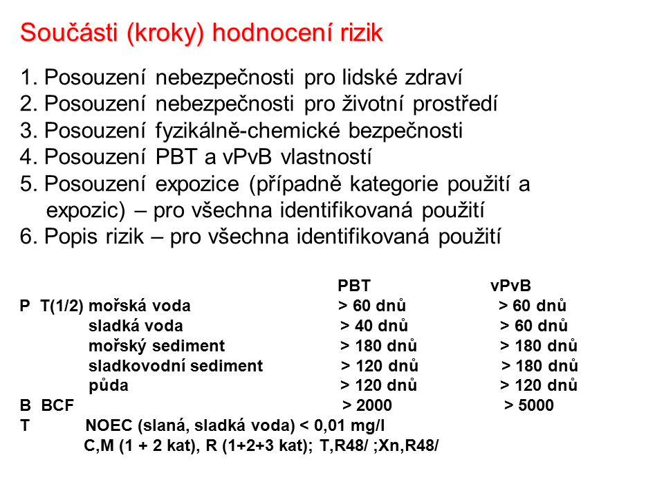 Součásti (kroky) hodnocení rizik 1. Posouzení nebezpečnosti pro lidské zdraví 2.
