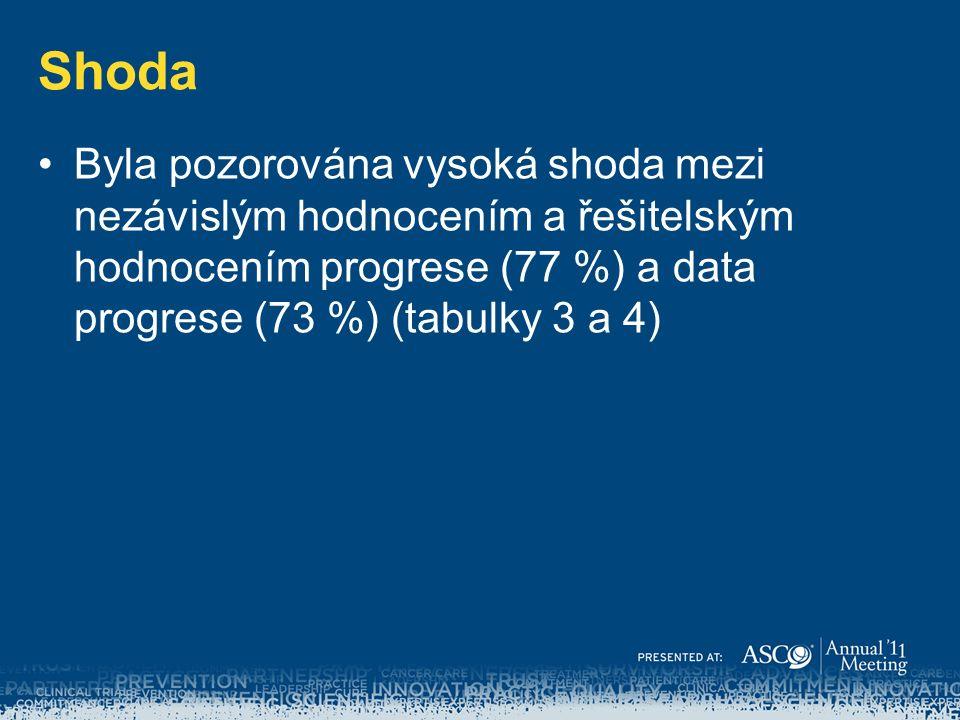 Shoda Byla pozorována vysoká shoda mezi nezávislým hodnocením a řešitelským hodnocením progrese (77 %) a data progrese (73 %) (tabulky 3 a 4)