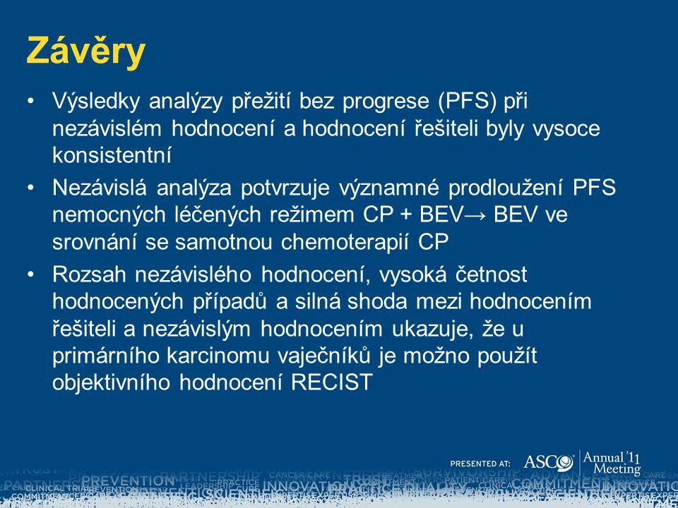 Závěry Výsledky analýzy přežití bez progrese (PFS) při nezávislém hodnocení a hodnocení řešiteli byly vysoce konsistentní Nezávislá analýza potvrzuje významné prodloužení PFS nemocných léčených režimem CP + BEV→ BEV ve srovnání se samotnou chemoterapií CP Rozsah nezávislého hodnocení, vysoká četnost hodnocených případů a silná shoda mezi hodnocením řešiteli a nezávislým hodnocením ukazuje, že u primárního karcinomu vaječníků je možno použít objektivního hodnocení RECIST