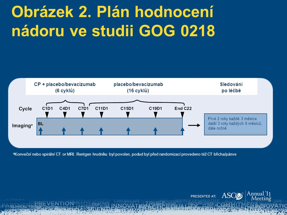 Obrázek 2. Plán hodnocení nádoru ve studii GOG 0218 a Konveční nebo spirální CT or MRI.