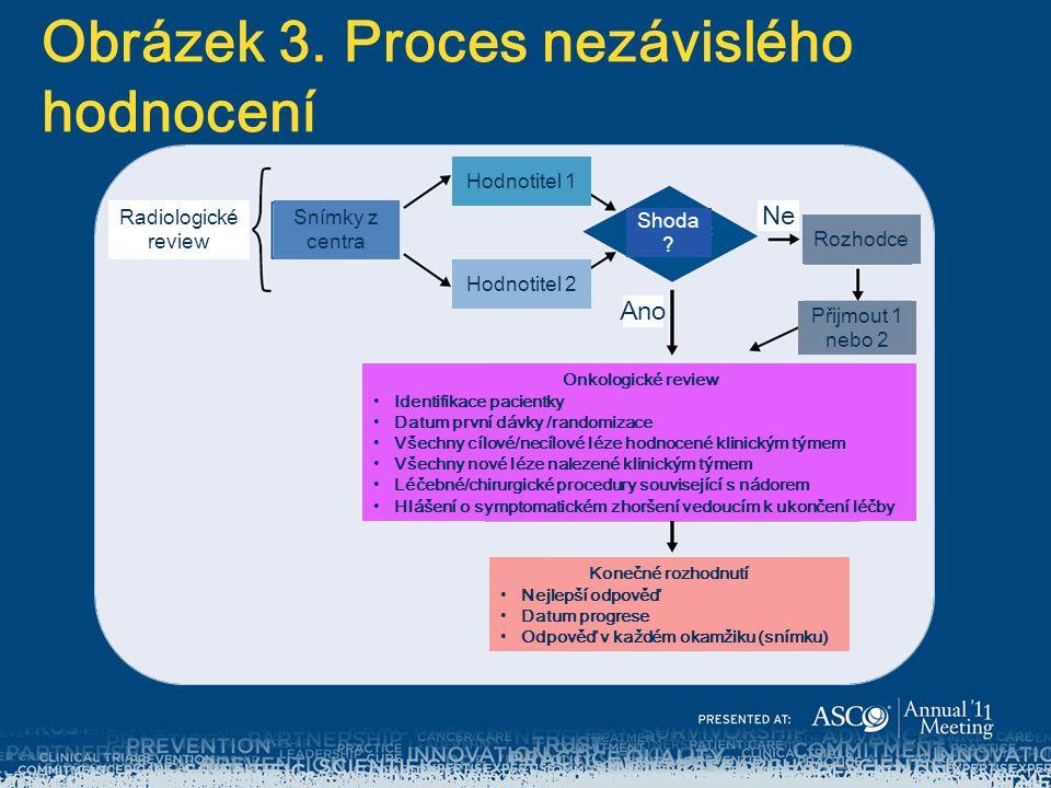 Obrázek 3. Proces nezávislého hodnocení Radiologické review Snímky z centra Shoda .