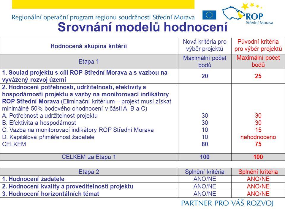 Srovnání modelů hodnocení Hodnocená skupina kritérií Nová kritéria pro výběr projektů Původní kritéria pro výběr projektů Etapa 1 Maximální počet bodů 1.