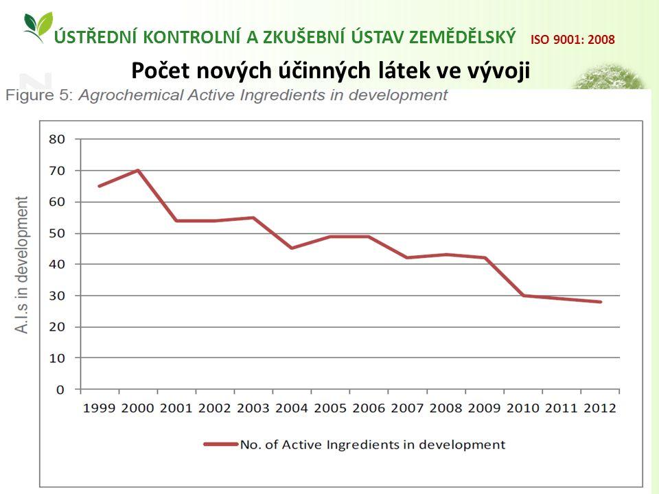 ÚSTŘEDNÍ KONTROLNÍ A ZKUŠEBNÍ ÚSTAV ZEMĚDĚLSKÝ www.ukzuz.cz ISO 9001: 2008 Počet nových účinných látek ve vývoji