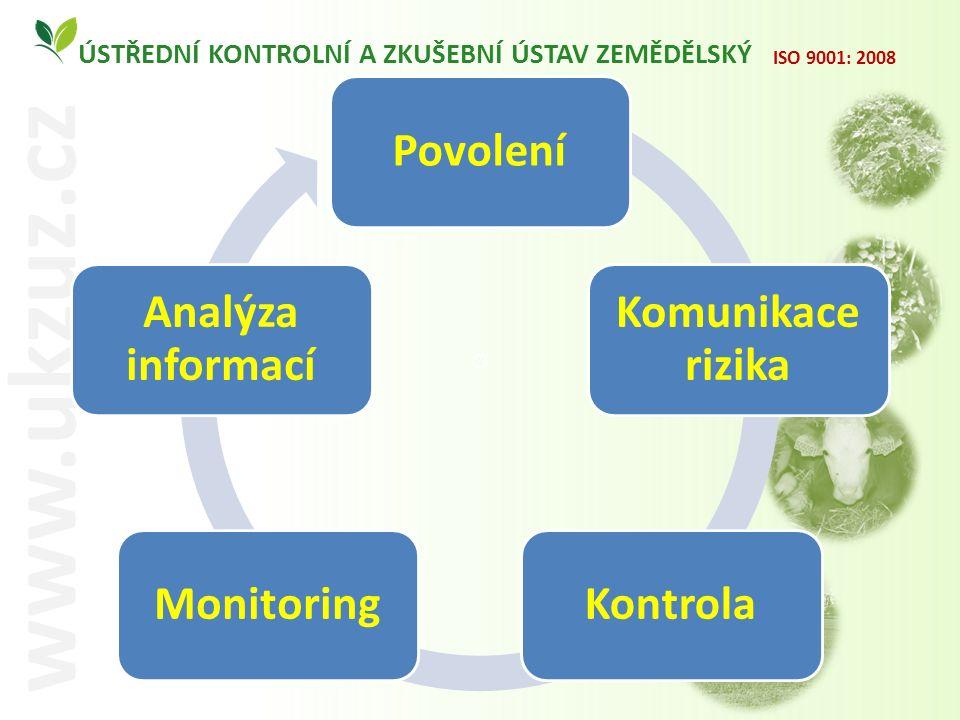 O ÚSTŘEDNÍ KONTROLNÍ A ZKUŠEBNÍ ÚSTAV ZEMĚDĚLSKÝ www.ukzuz.cz ISO 9001: 2008 Povolení Komunikace rizika KontrolaMonitoring Analýza informací