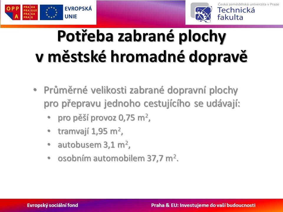 Evropský sociální fond Praha & EU: Investujeme do vaší budoucnosti Potřeba zabrané plochy v městské hromadné dopravě Průměrné velikosti zabrané dopravní plochy pro přepravu jednoho cestujícího se udávají: Průměrné velikosti zabrané dopravní plochy pro přepravu jednoho cestujícího se udávají: pro pěší provoz 0,75 m 2, pro pěší provoz 0,75 m 2, tramvají 1,95 m 2, tramvají 1,95 m 2, autobusem 3,1 m 2, autobusem 3,1 m 2, osobním automobilem 37,7 m 2.