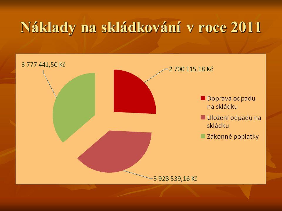 Náklady na skládkování v roce 2011