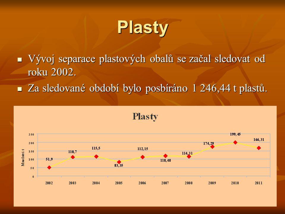 Plasty Vývoj separace plastových obalů se začal sledovat od roku 2002. Vývoj separace plastových obalů se začal sledovat od roku 2002. Za sledované ob